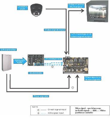 电梯监控系统原理图